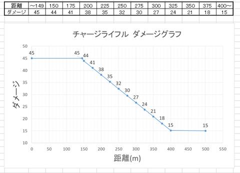 グラフとテーブル
