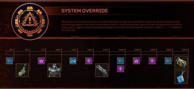 system-override-event-scorecard-v2