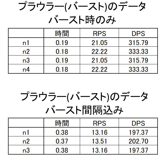 プラウラーバーストのデータ