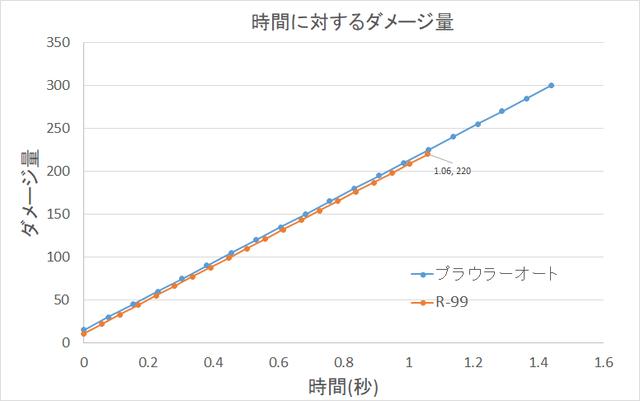 R-99,プラウラーオートグラフ