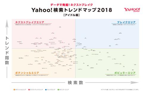 2018年のアイドル人気トレンドがこちらwwwww