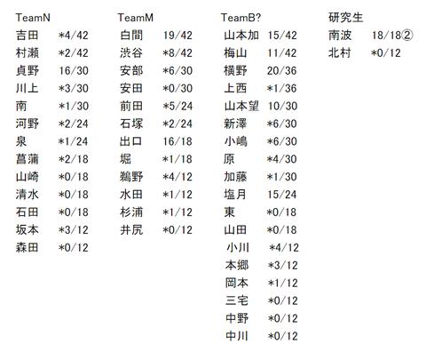【速報】NMB48 23rdシングル劇場盤 真夏の完売祭りきたあああああああああ