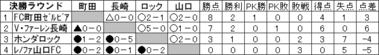 2008地域リーグ決勝大会
