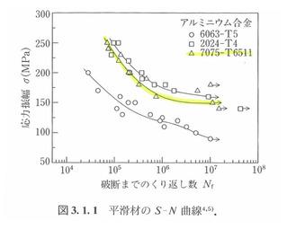 図_平滑材のS-N曲線