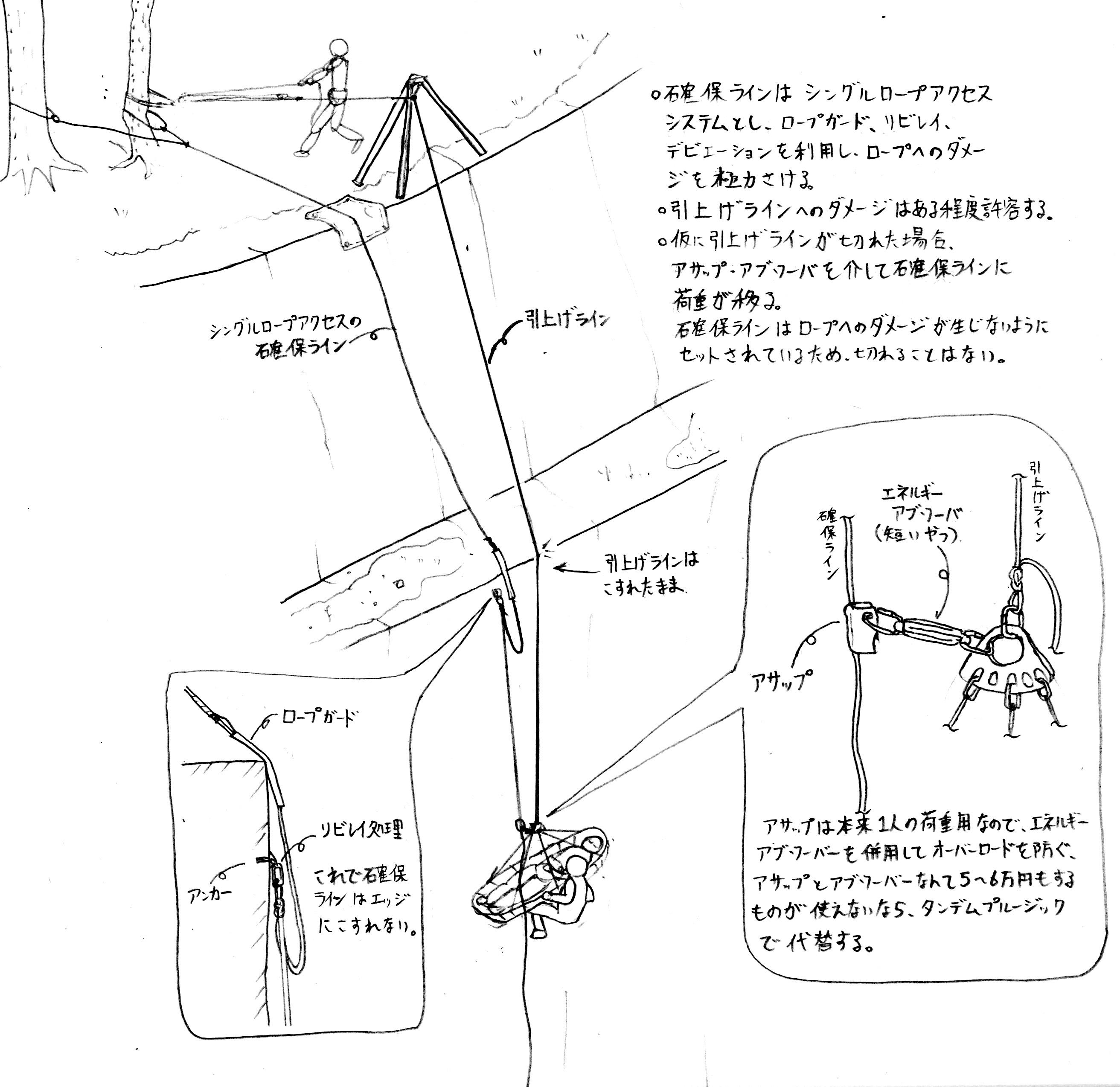 特殊高所技術の広場(ロープ高所作業,ロープアクセス) : 担架 ...
