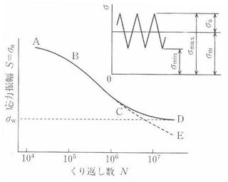 図_S-N曲線の概念