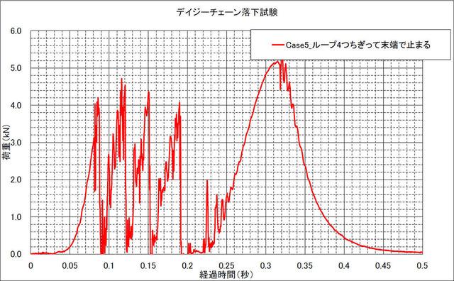 Case5_graph