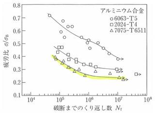 図_平滑材のS-N曲線_疲労比