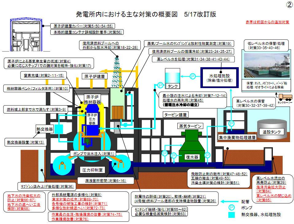 福島原発の真実 | プルトニウムの毒性 | 東日本大震災と福島第一原発事故                rory1002
