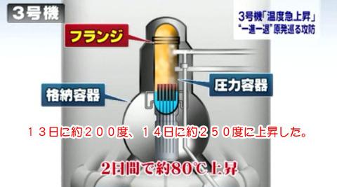 圧力容器のフランジ接合部