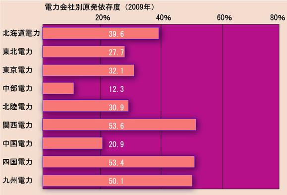 2009年電力会社別 原発依存度グラフ