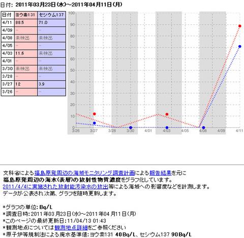福島原発周辺の海水のモニタリング
