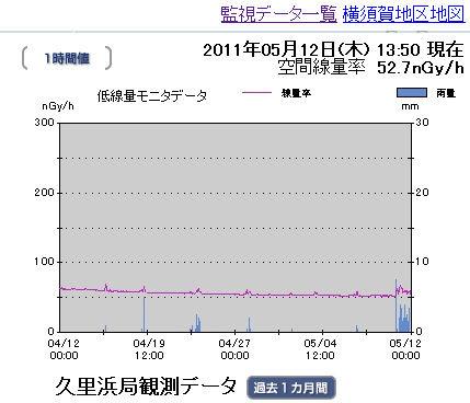 神奈川県のモニタリング放射線データ 久里浜