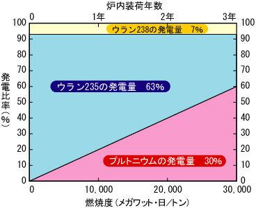 燃料棒の使用期間とプルトニウムの割合