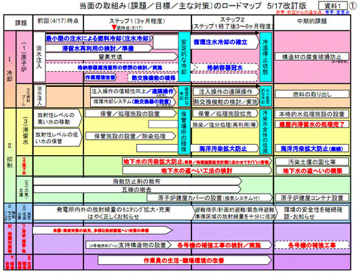 東電の改訂工程表