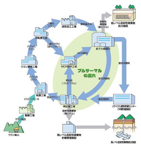 プルサーマル計画の原子燃料リサイクル