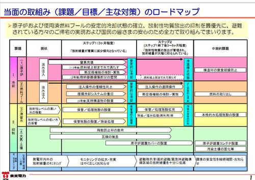 福島原発事故の収束工程表1