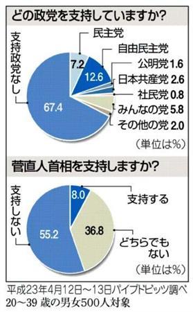 菅直人首相を支持しない 55%