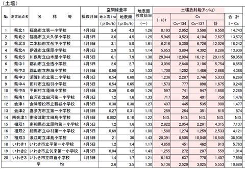 福島の定時下降物のデータ