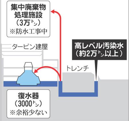 高濃度汚染水の移送問題