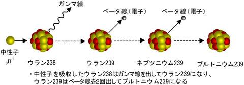 プルトニウム238とプルトニウム239の生成