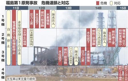福島原発事故の経緯