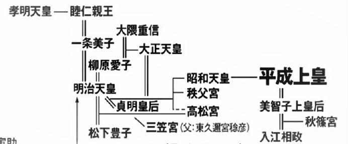 ニセ天皇・ニセ皇室の系図