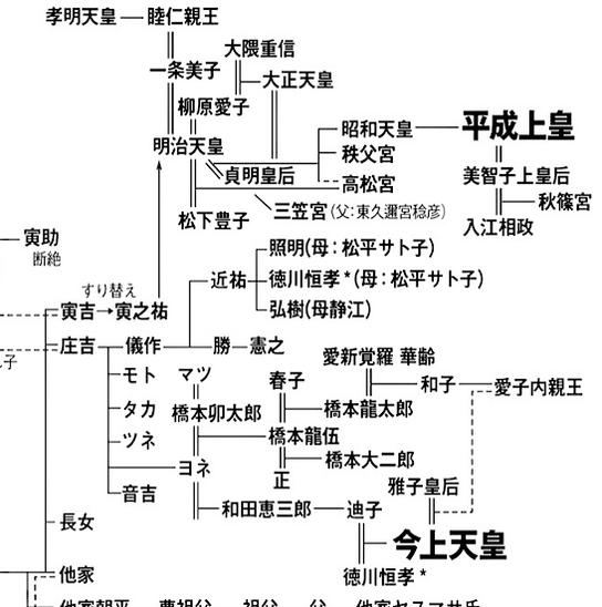 ラプトブログから ー ニセ皇室系図 ー 7
