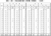 経団連企業の2016年冬季賞与