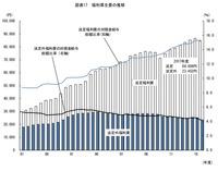 企業の法定外福利厚生費は大幅減