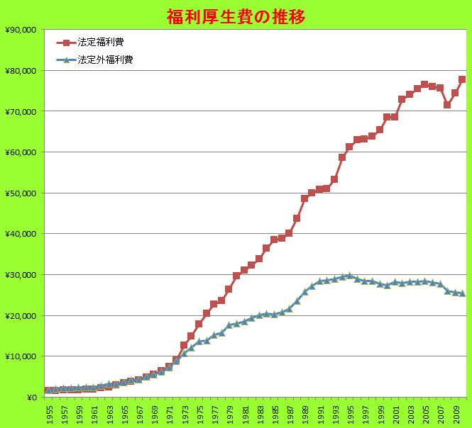 法定外福利厚生費は減少傾向が続...