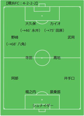 Game Result】 2012 J2 41st. : Tokyo ...