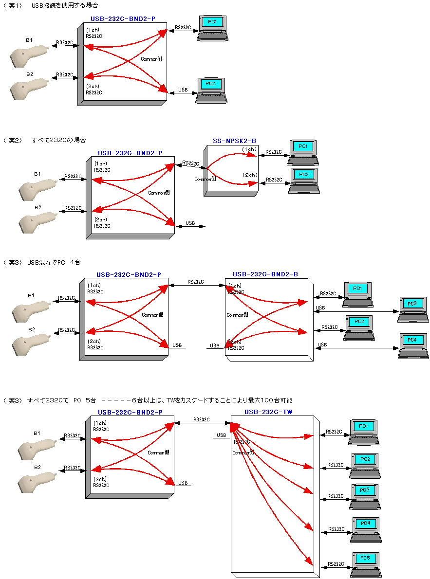 Rs485 Rs232c Rs422 シリアル通信変換器専門情報 バーコードリーダーrs232cを2台使っ