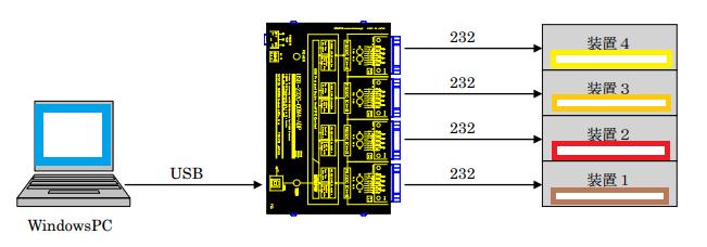 usb-232-com4