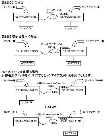 PHCIN-RLSW接続例