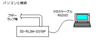 RLSWとPCの接続例