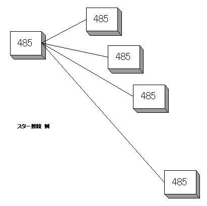 スター接続 例