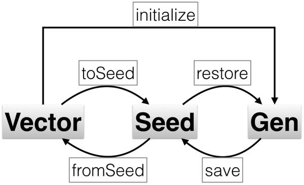 mwc-random-vec-seed-gen_Fotor