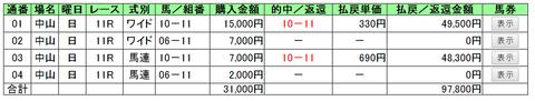 弥生賞2014