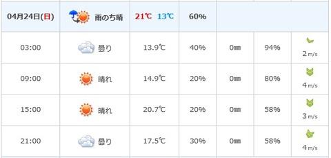 とくしまマラソン天気予報