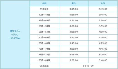 神戸マラソン年代別チャレンジ枠