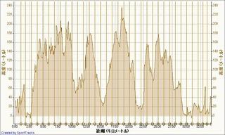 マイ アクティビティ 2011-01-16, 高度 - 距離