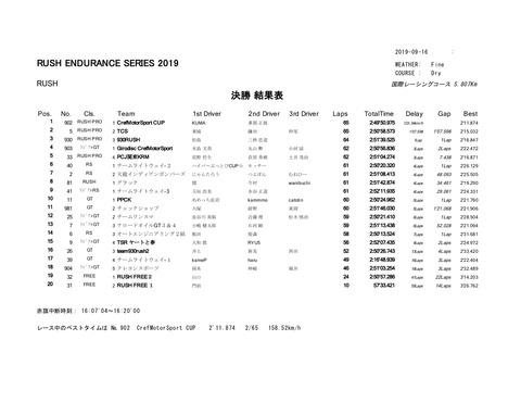 RUSH+結果表のコピー