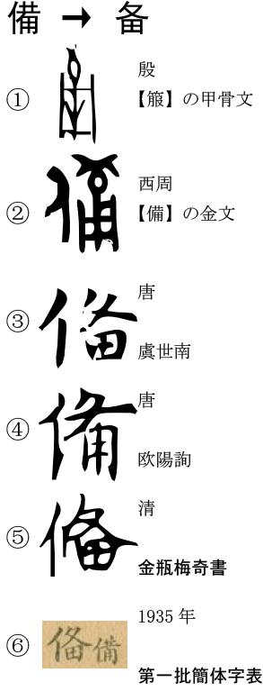 一字解説 - 【備】→【备】 : 簡体字紹介