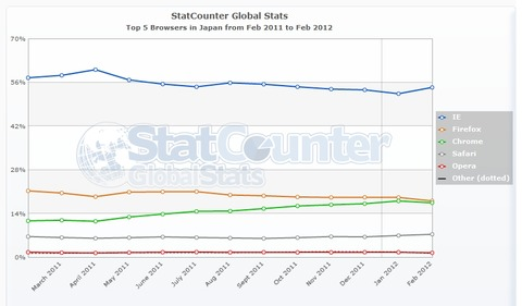 StatCounter-browser-JP-monthly-201102-201202