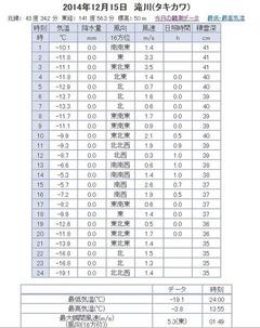 2014_1215 気象観測データ