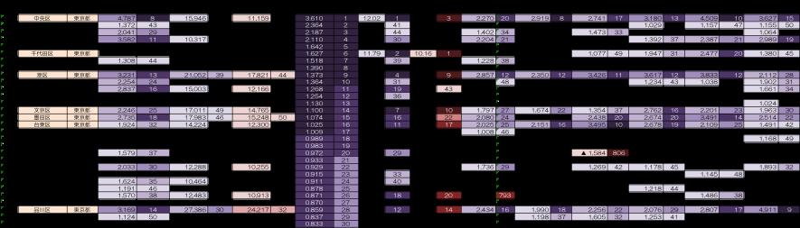 170226 コラム転出超過等図表4
