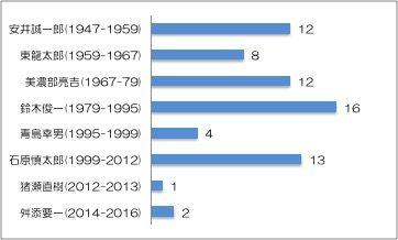 160729コラム 歴代都知事任期