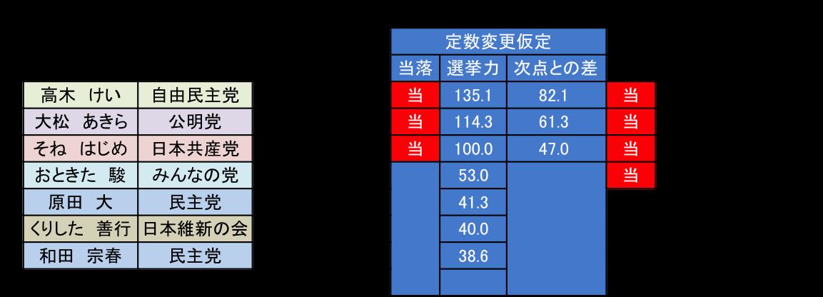 161221コラム 図表3