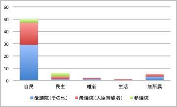 141015 オールゼロ議員グラフ1